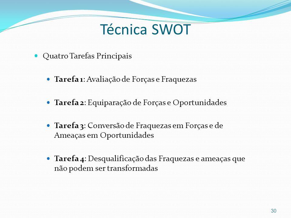 Técnica SWOT Quatro Tarefas Principais