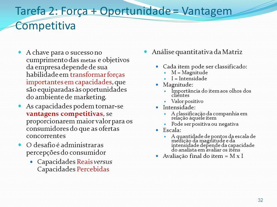 Tarefa 2: Força + Oportunidade = Vantagem Competitiva