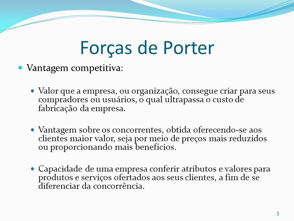 Forças de Porter Vantagem competitiva: