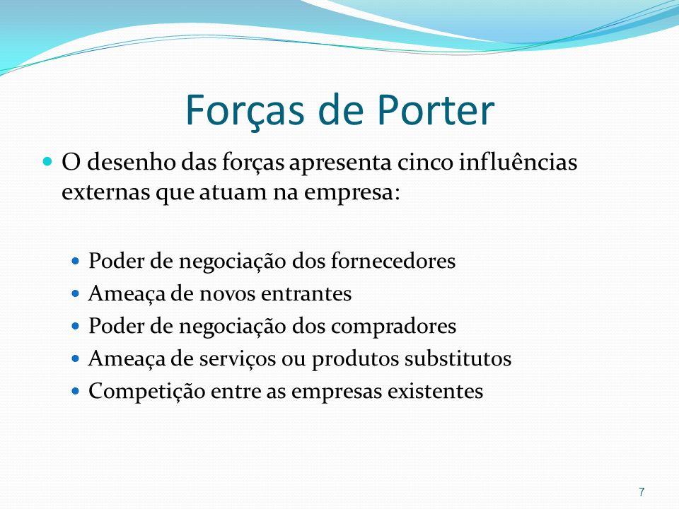 Forças de PorterO desenho das forças apresenta cinco influências externas que atuam na empresa: Poder de negociação dos fornecedores.