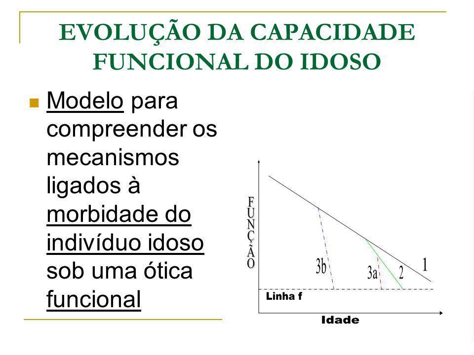 EVOLUÇÃO DA CAPACIDADE FUNCIONAL DO IDOSO
