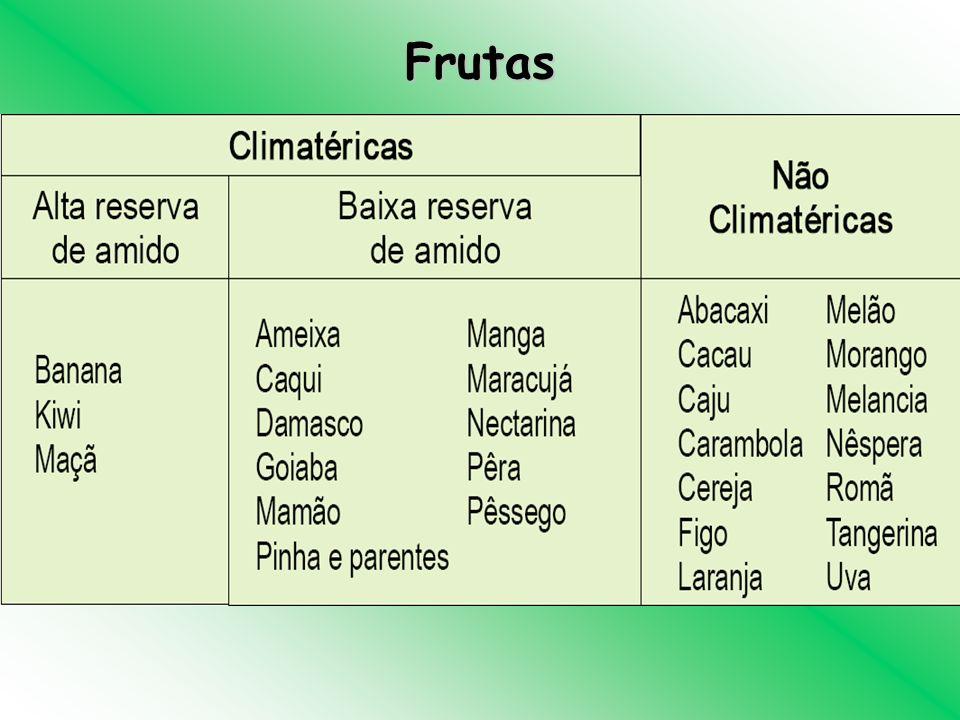 Frutas Essa curva mostra o comportamento da umidade em função da desidratação. Quando o alimento é colocado no secador, há um período inicial de ...