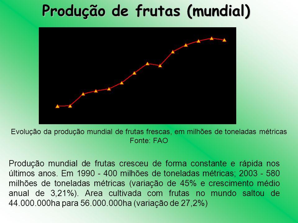 Produção de frutas (mundial)