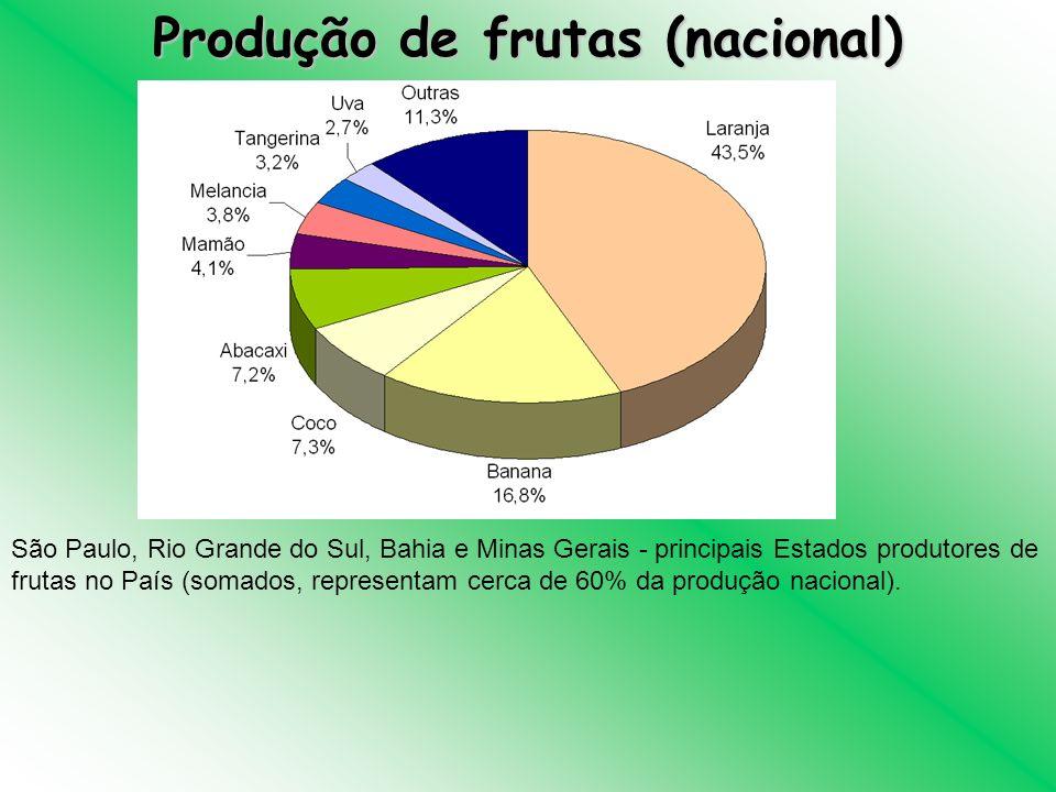 Produção de frutas (nacional)