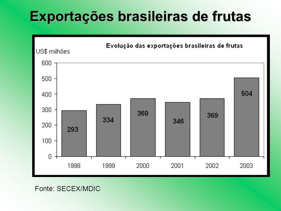 Exportações brasileiras de frutas