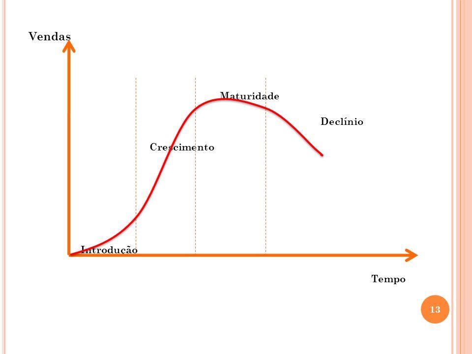 Vendas Maturidade Declínio Crescimento Introdução Tempo