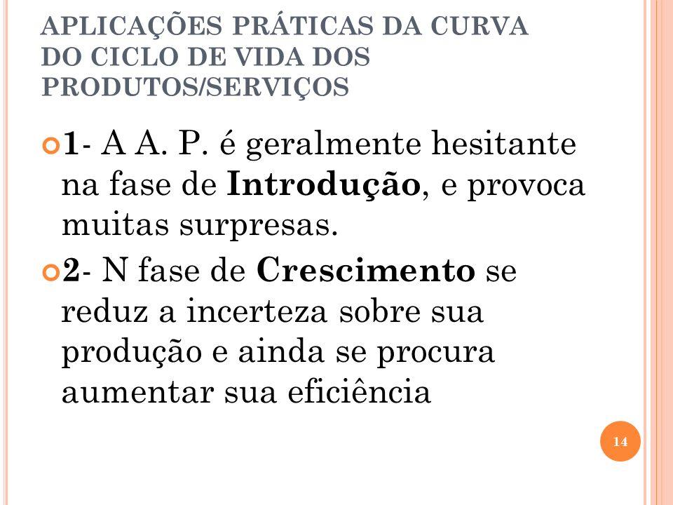 APLICAÇÕES PRÁTICAS DA CURVA DO CICLO DE VIDA DOS PRODUTOS/SERVIÇOS
