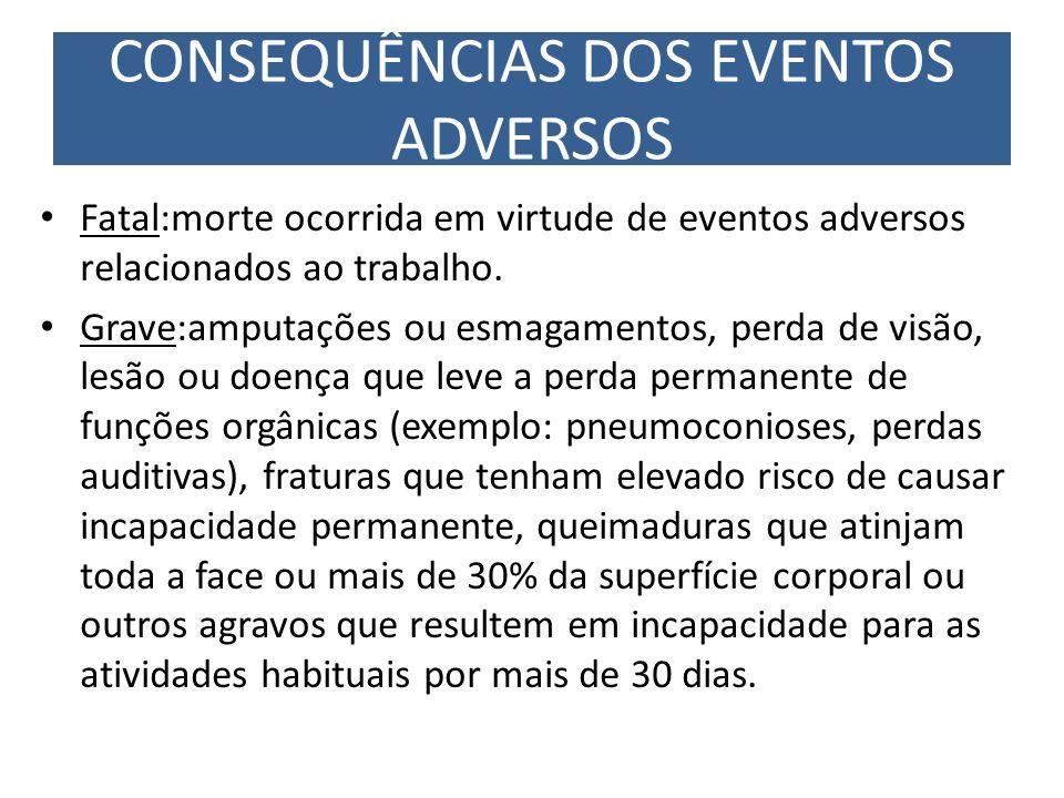 CONSEQUÊNCIAS DOS EVENTOS ADVERSOS
