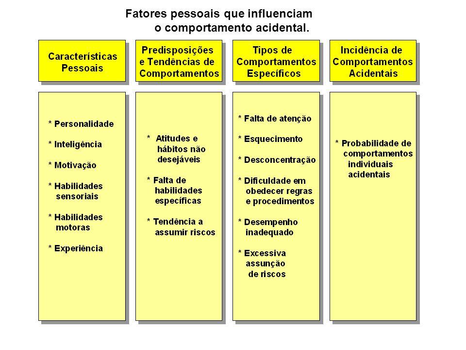 Fatores pessoais que influenciam