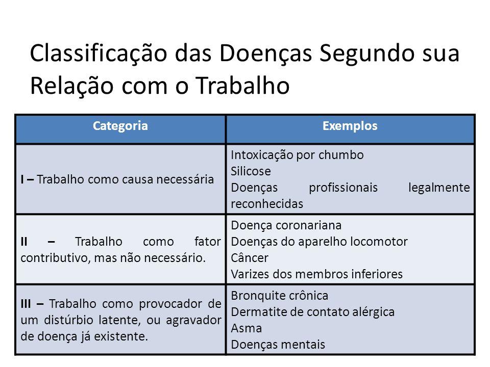 Classificação das Doenças Segundo sua Relação com o Trabalho