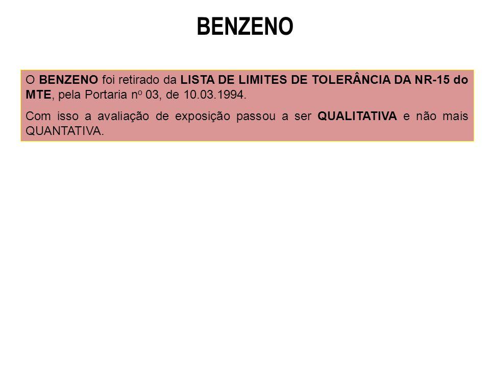 BENZENO O BENZENO foi retirado da LISTA DE LIMITES DE TOLERÂNCIA DA NR-15 do MTE, pela Portaria no 03, de 10.03.1994.