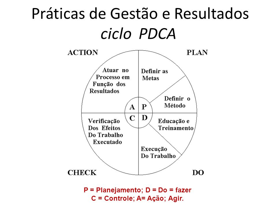 Práticas de Gestão e Resultados ciclo PDCA