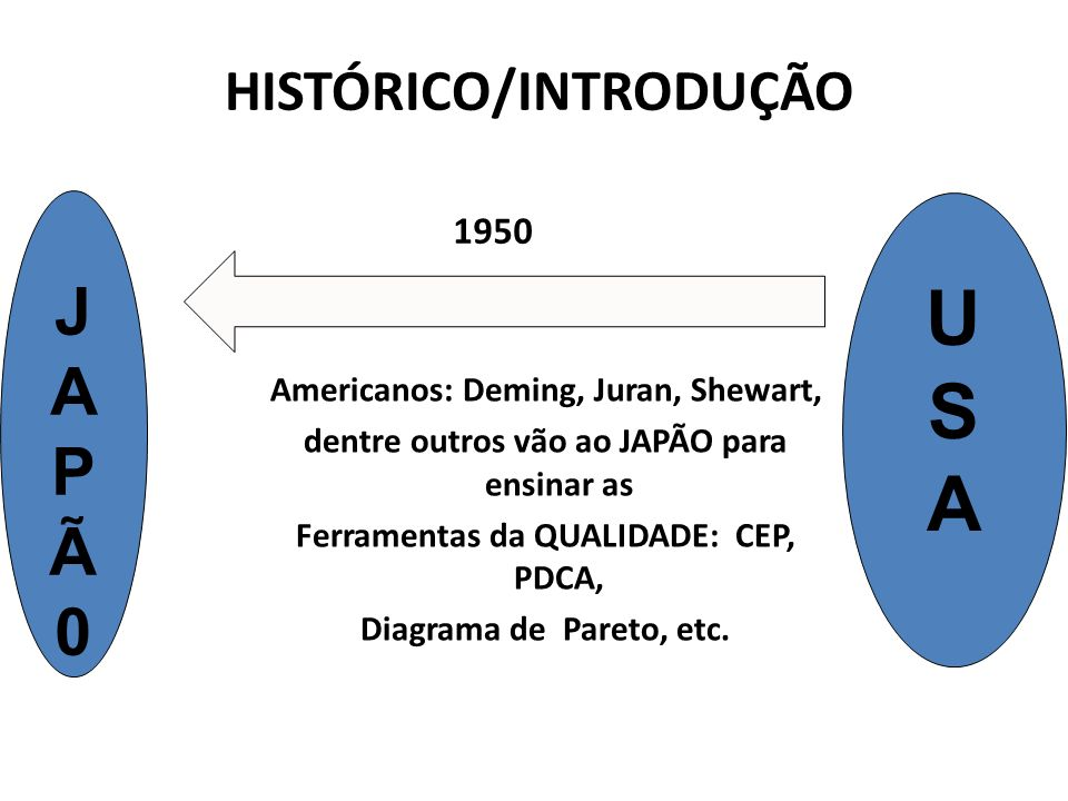 HISTÓRICO/INTRODUÇÃO