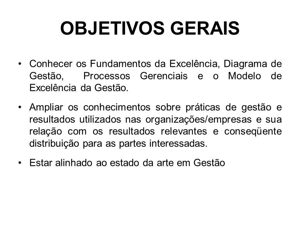 OBJETIVOS GERAIS Conhecer os Fundamentos da Excelência, Diagrama de Gestão, Processos Gerenciais e o Modelo de Excelência da Gestão.