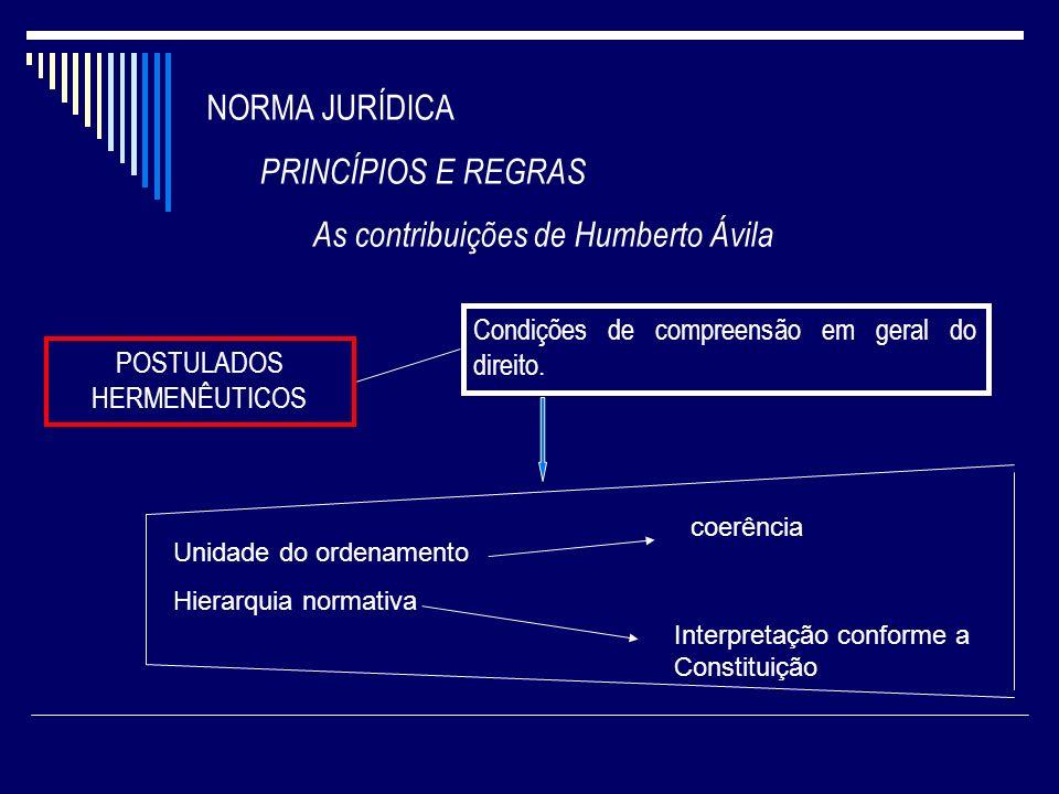POSTULADOS HERMENÊUTICOS