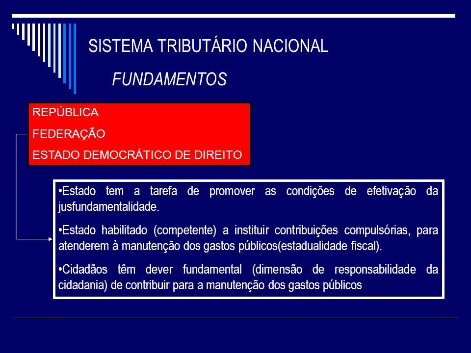 SISTEMA TRIBUTÁRIO NACIONAL FUNDAMENTOS