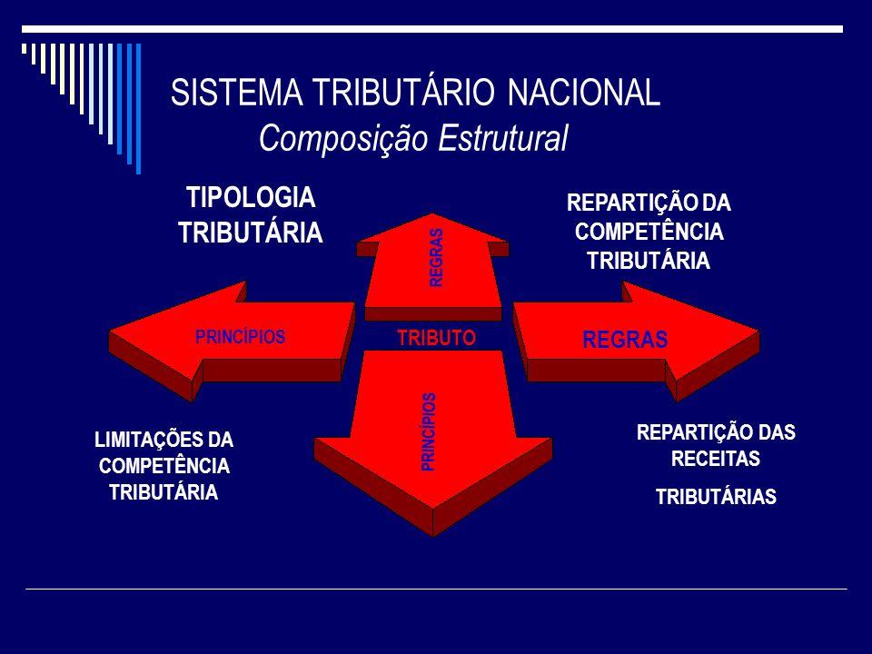 SISTEMA TRIBUTÁRIO NACIONAL Composição Estrutural