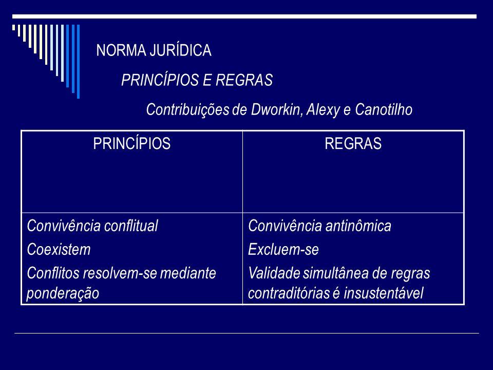 NORMA JURÍDICA PRINCÍPIOS E REGRAS. Contribuições de Dworkin, Alexy e Canotilho. PRINCÍPIOS. REGRAS.