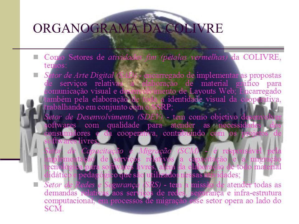 ORGANOGRAMA DA COLIVRE
