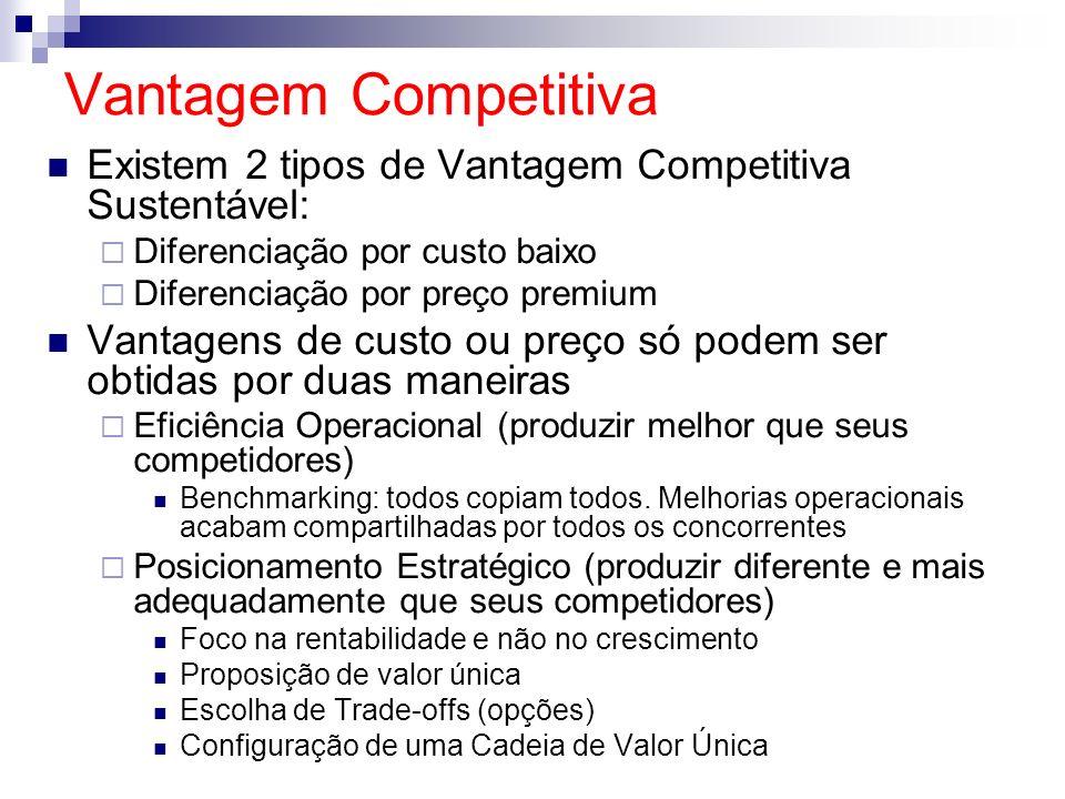 Vantagem CompetitivaExistem 2 tipos de Vantagem Competitiva Sustentável: Diferenciação por custo baixo.