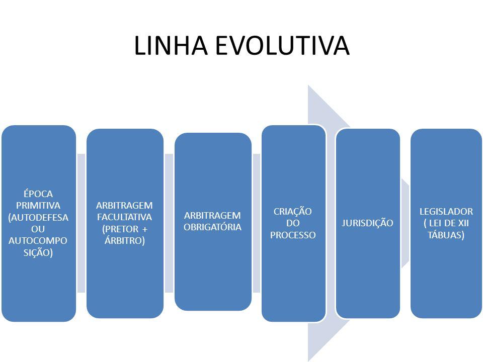 LINHA EVOLUTIVA ÉPOCA PRIMITIVA (AUTODEFESA OU AUTOCOMPOSIÇÃO)