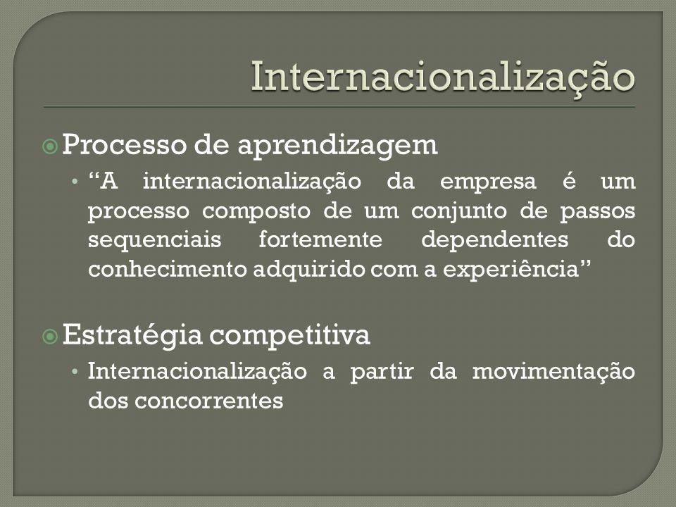 Internacionalização Processo de aprendizagem Estratégia competitiva