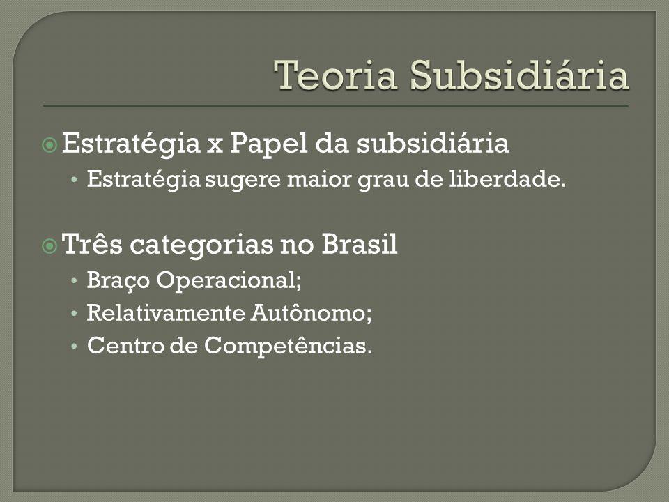 Teoria Subsidiária Estratégia x Papel da subsidiária