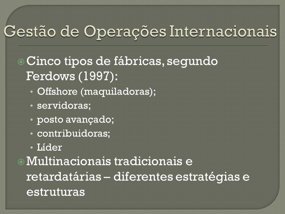 Gestão de Operações Internacionais