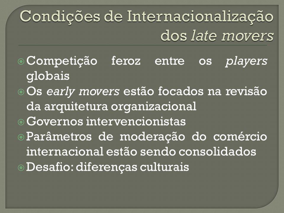Condições de Internacionalização dos late movers