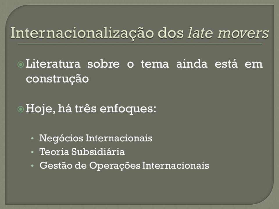 Internacionalização dos late movers