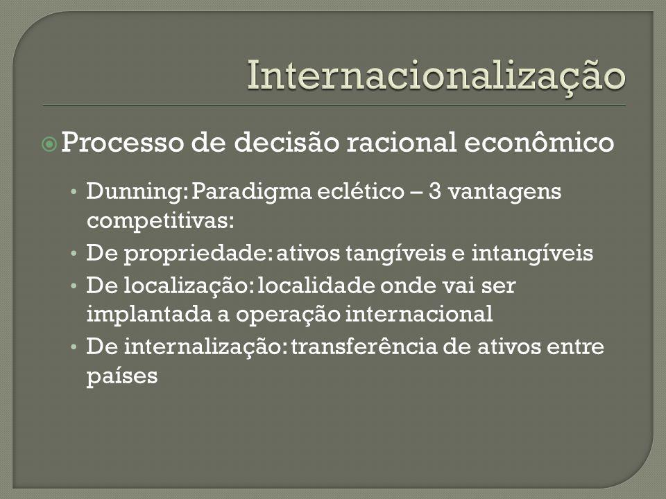 Internacionalização Processo de decisão racional econômico
