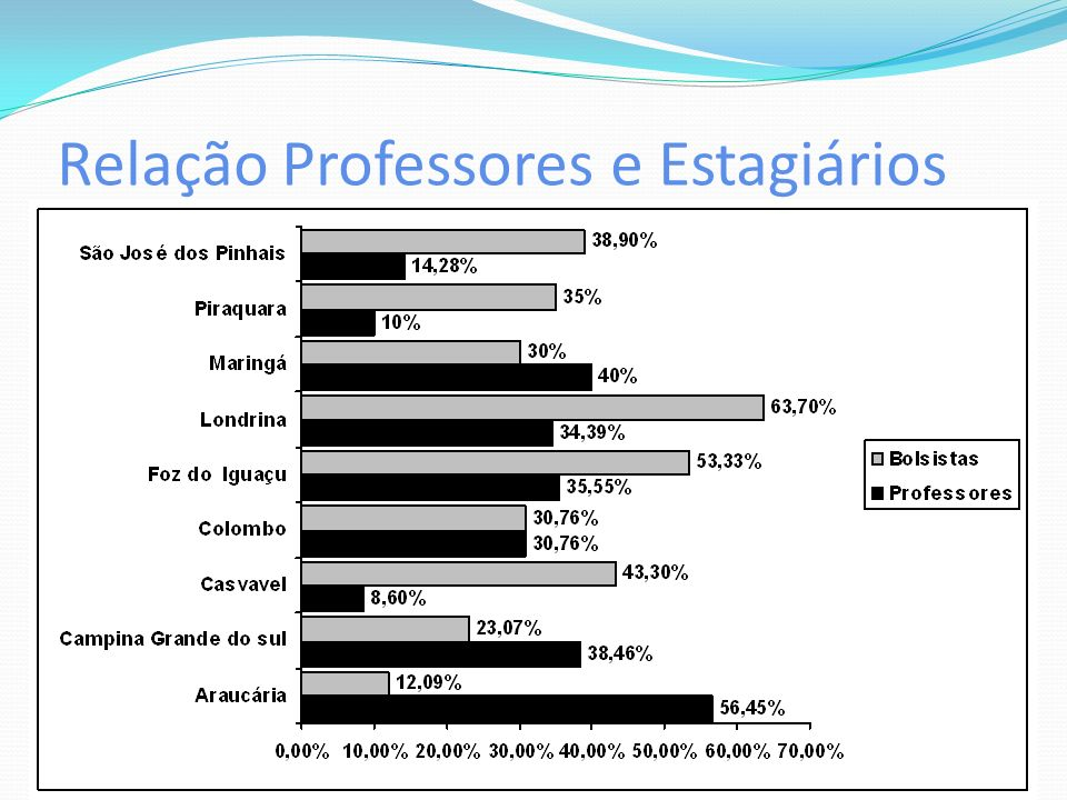 Relação Professores e Estagiários