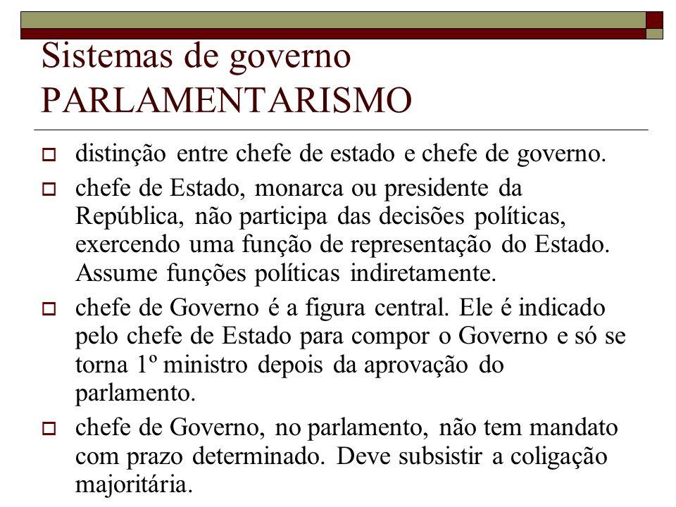 Sistemas de governo PARLAMENTARISMO