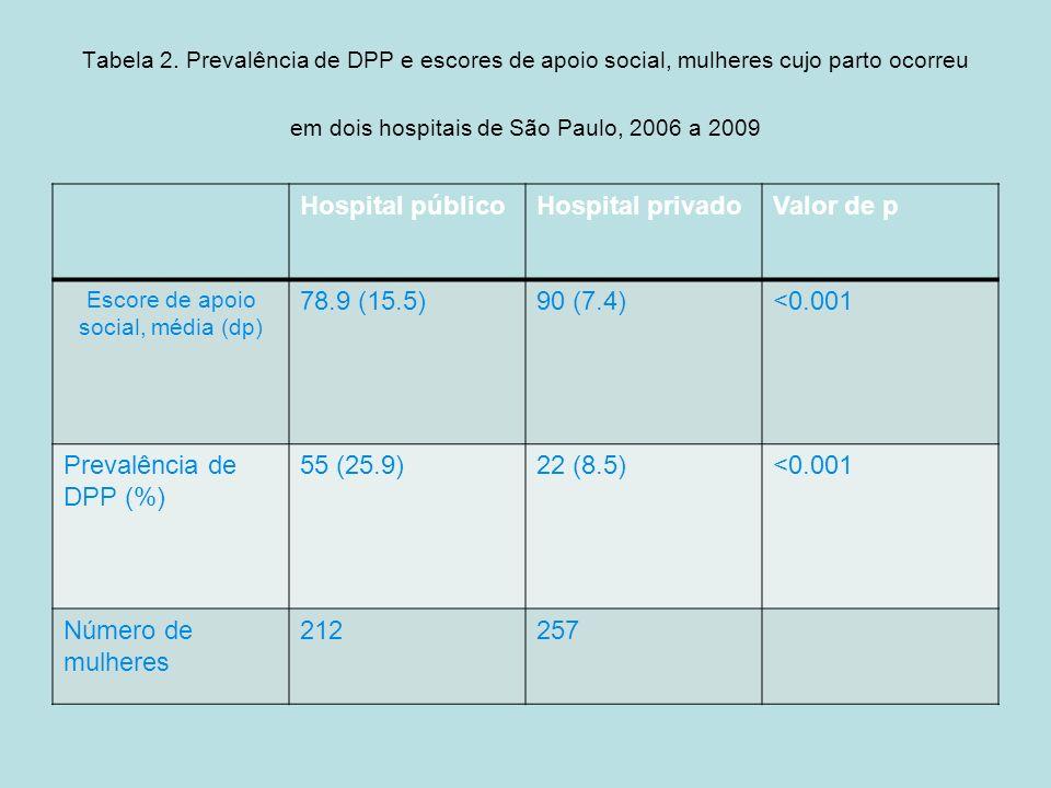 Escore de apoio social, média (dp)