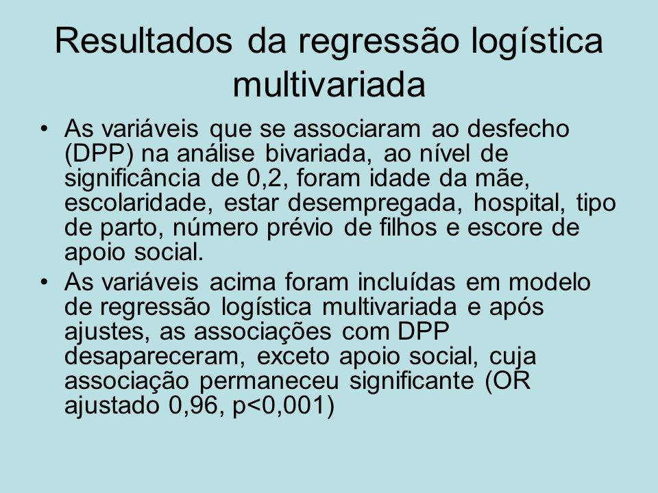 Resultados da regressão logística multivariada