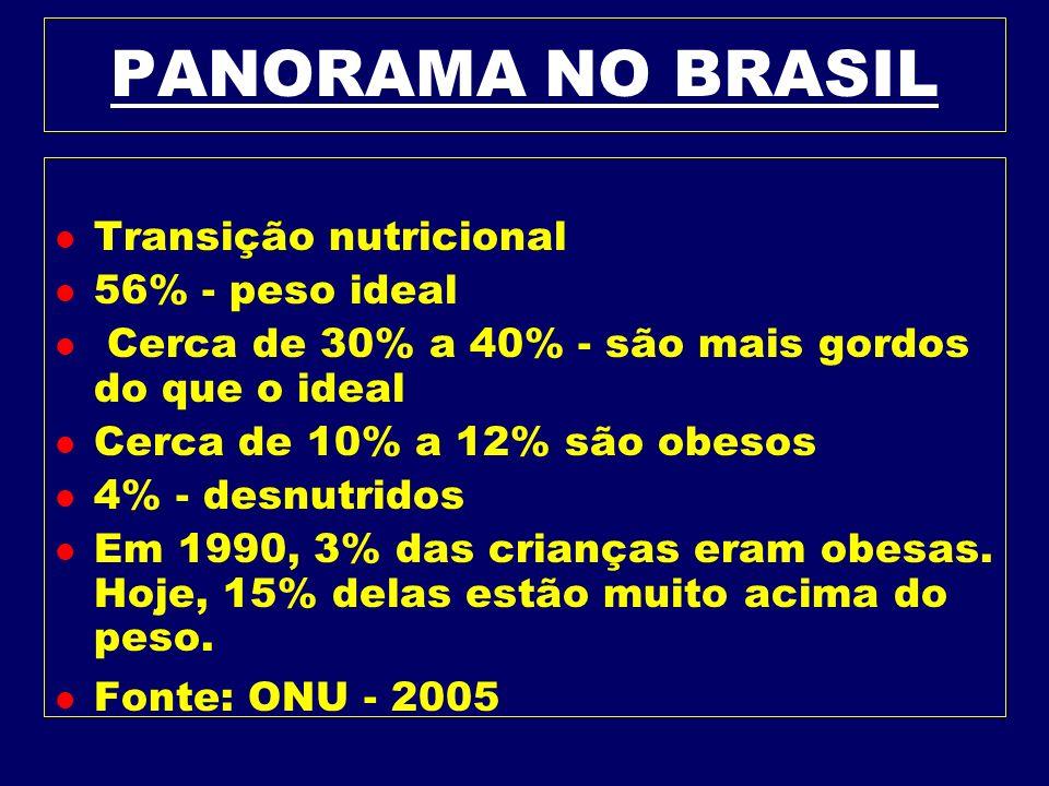 PANORAMA NO BRASIL Transição nutricional 56% - peso ideal