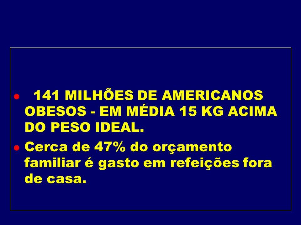 141 MILHÕES DE AMERICANOS OBESOS - EM MÉDIA 15 KG ACIMA DO PESO IDEAL.
