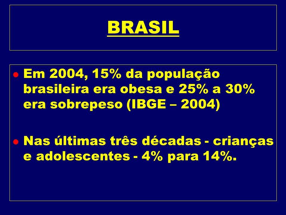 BRASIL Em 2004, 15% da população brasileira era obesa e 25% a 30% era sobrepeso (IBGE – 2004)