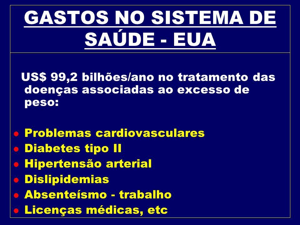 GASTOS NO SISTEMA DE SAÚDE - EUA