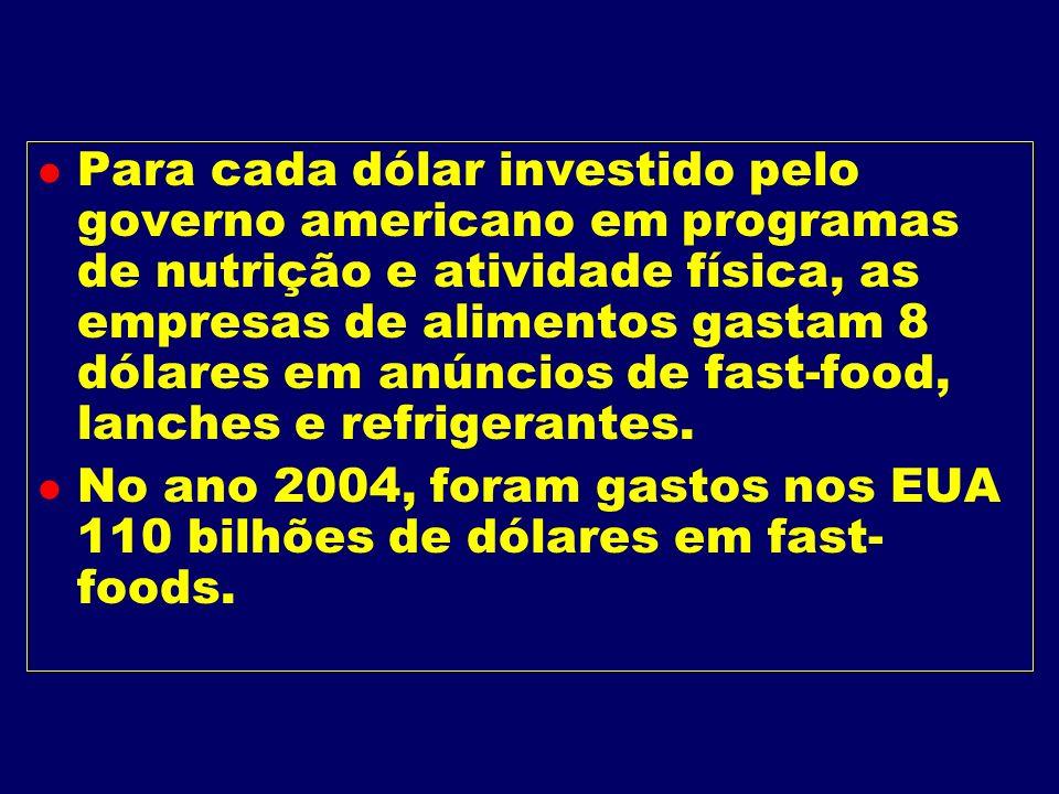 Para cada dólar investido pelo governo americano em programas de nutrição e atividade física, as empresas de alimentos gastam 8 dólares em anúncios de fast-food, lanches e refrigerantes.