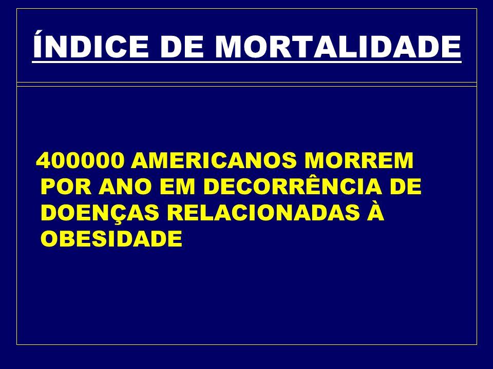 ÍNDICE DE MORTALIDADE 400000 AMERICANOS MORREM POR ANO EM DECORRÊNCIA DE DOENÇAS RELACIONADAS À OBESIDADE.