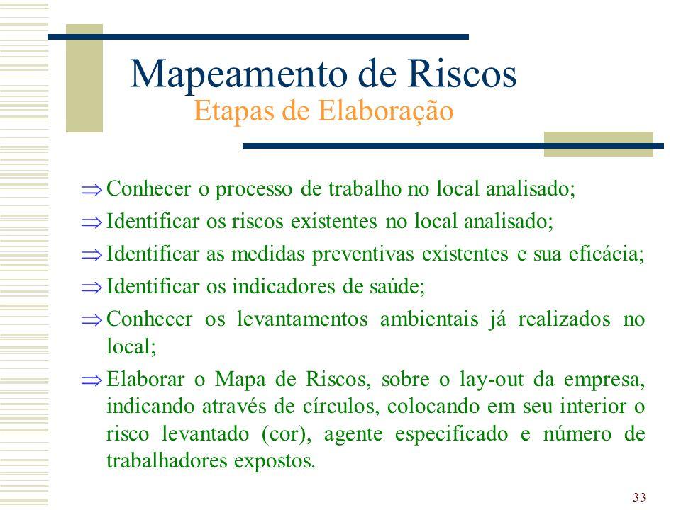 Mapeamento de Riscos Etapas de Elaboração