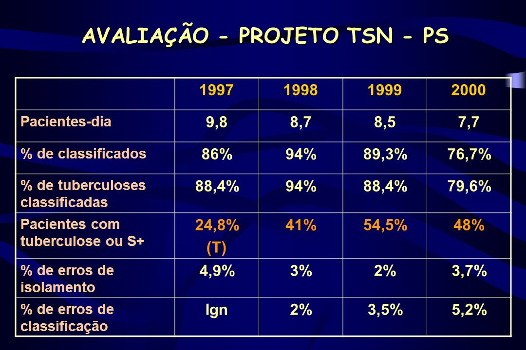 AVALIAÇÃO - PROJETO TSN - PS