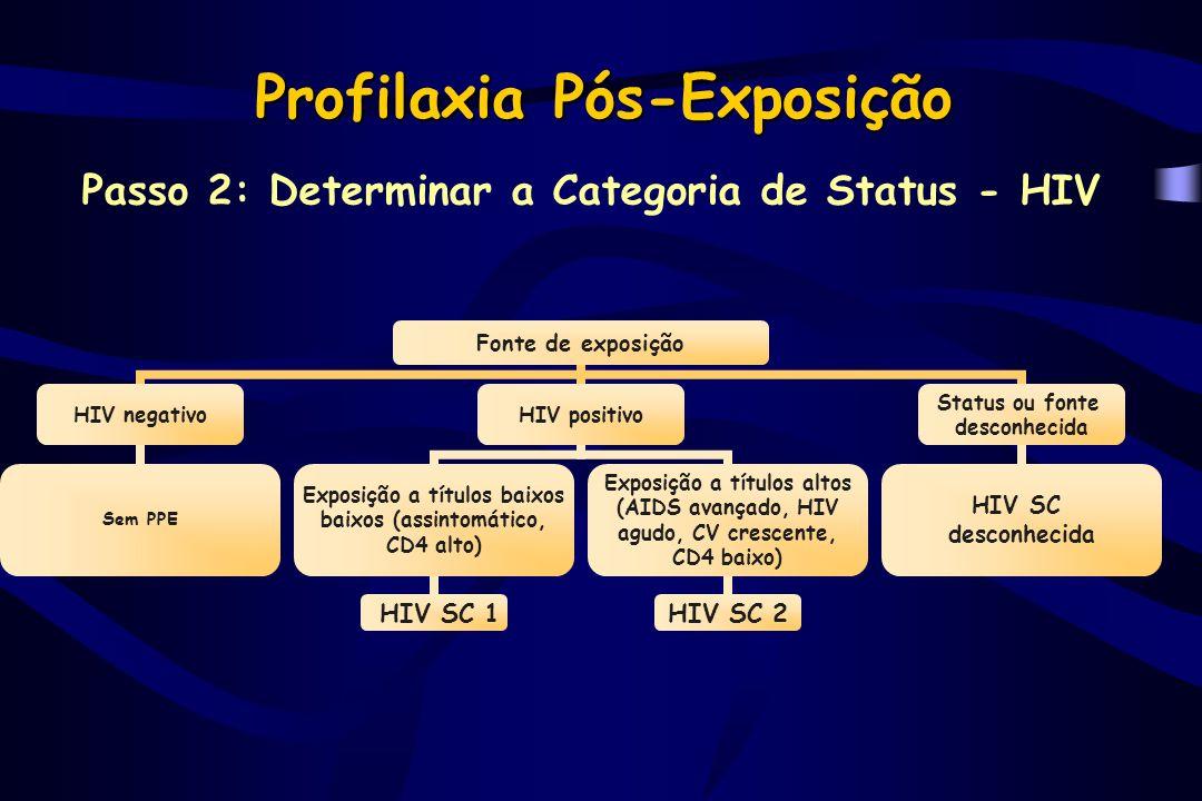 Profilaxia Pós-Exposição