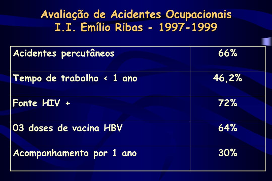 Avaliação de Acidentes Ocupacionais I.I. Emílio Ribas - 1997-1999