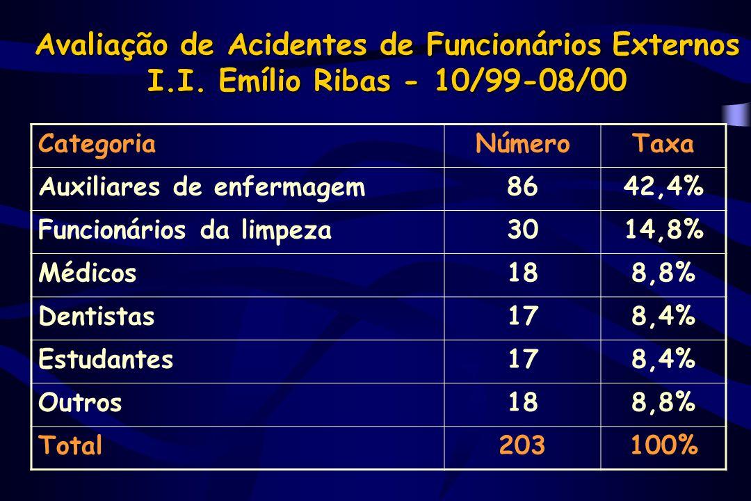 Avaliação de Acidentes de Funcionários Externos I. I