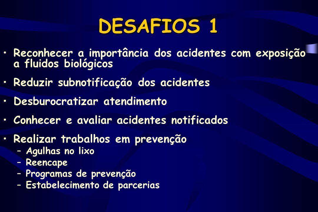 DESAFIOS 1 Reconhecer a importância dos acidentes com exposição a fluidos biológicos. Reduzir subnotificação dos acidentes.