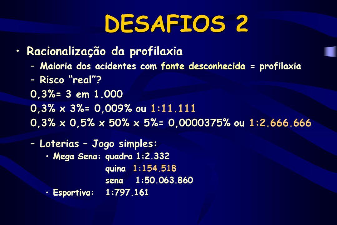 DESAFIOS 2 Racionalização da profilaxia Risco real 0,3%= 3 em 1.000