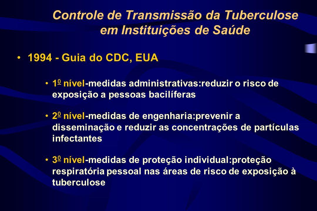 Controle de Transmissão da Tuberculose em Instituições de Saúde