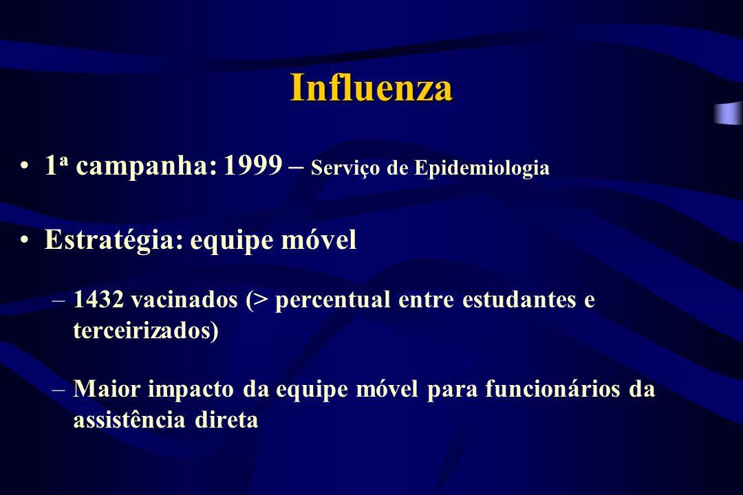 Influenza 1a campanha: 1999 – Serviço de Epidemiologia